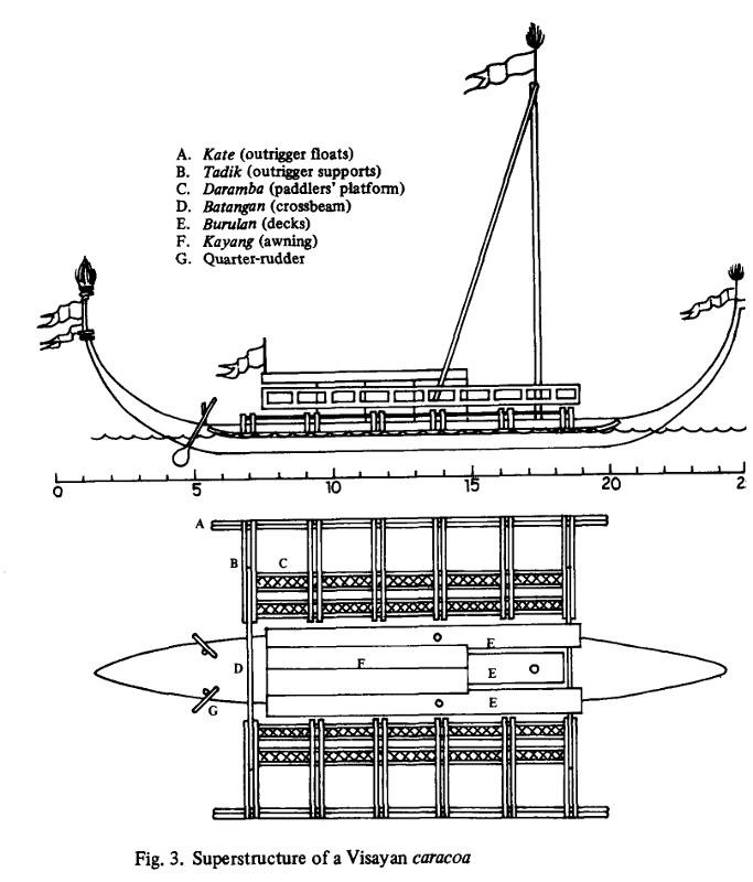 Visayan caracoa structure